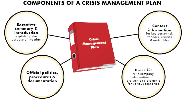cwallace crisis management plan Workplace violence crisis management plan standard procedure statement: it is the intent of the ohio department of transportation (odot), through its established.
