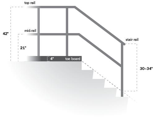 Diagram Of OSHA Stair Railings Guidelines